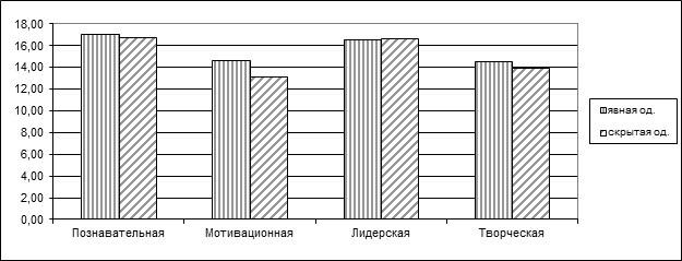 Рис. 1. Проявление признаков одаренности у первой и второй группы.